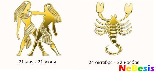 Сексуальная совместимость по знакам зодиака Совместимость